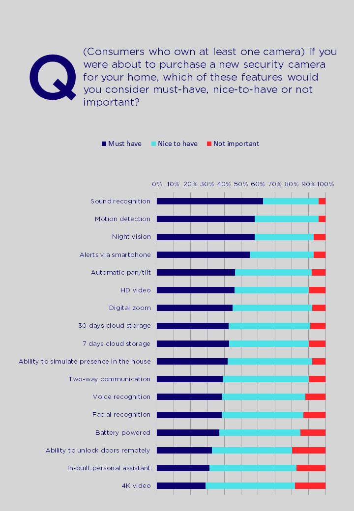 Figure 2: Camera feature preferences (consumers who already own at least one camera)