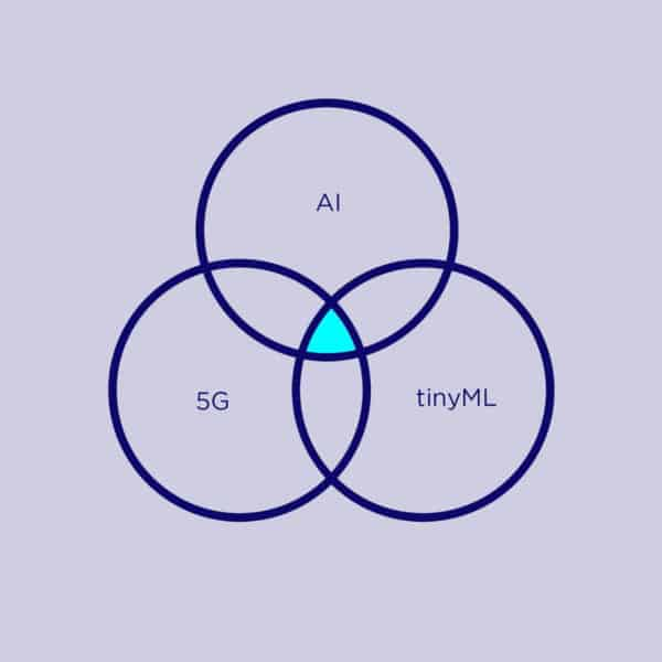 The distributed intelligence triple-whammy: 5G, AI and tinyML